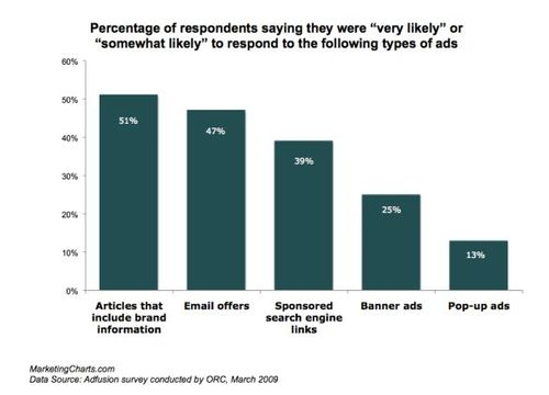 Adfusion-percentage-likely-respond-online-ad-types-march-2009
